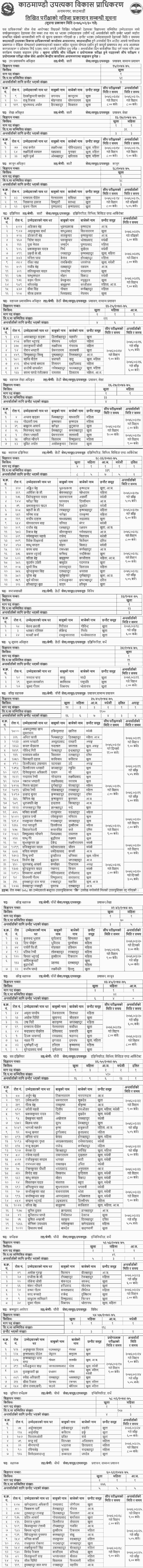 Kathmandu Valley Development Authority KVDA Written Exam Result
